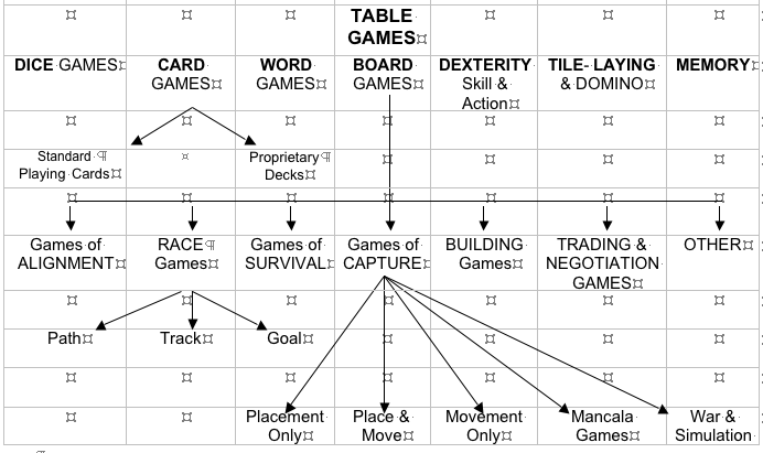 Classification of Games – The Big Game Hunter